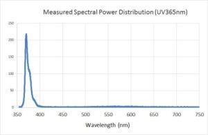 365nm LED spectrum