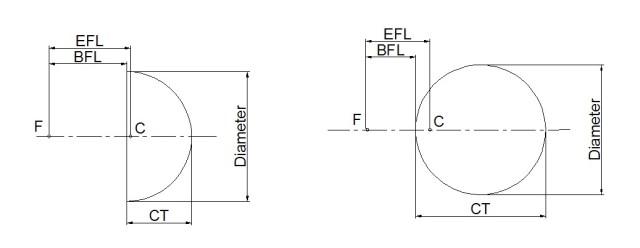 Ball lens drawings